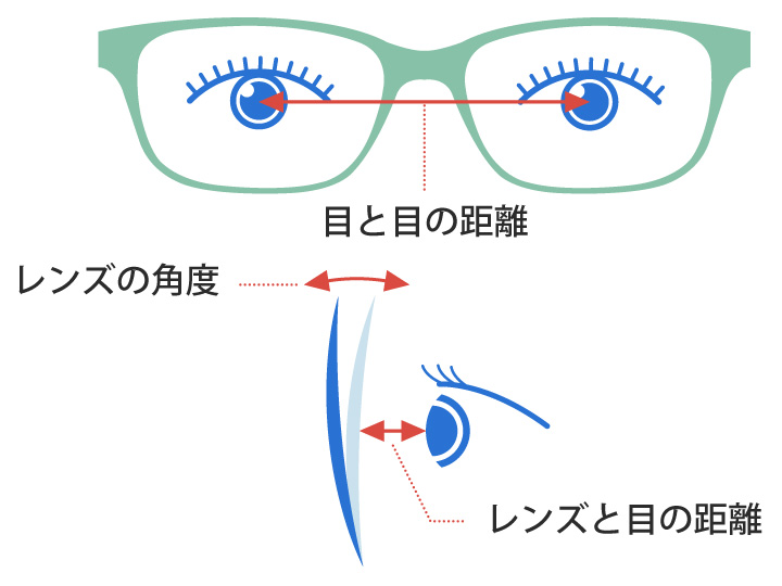 eyemecで目とレンズの位置関係を分析